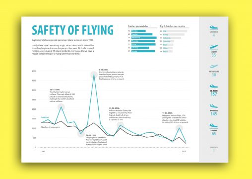 Safety of flying